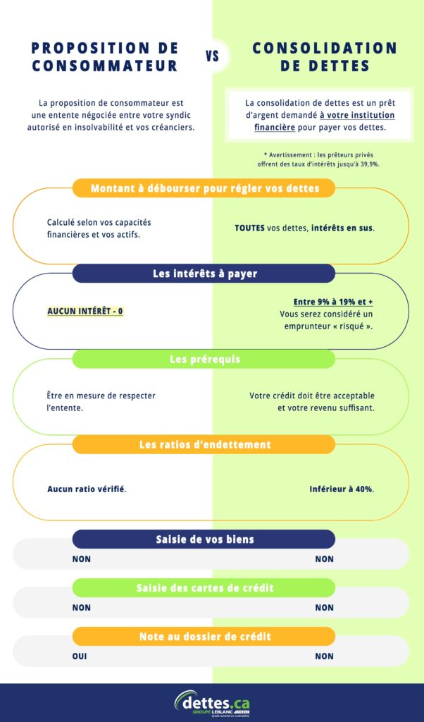 Proposition de consommateur vs consolidation de dettes