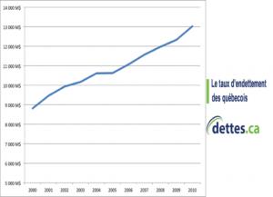 Le taux d'endettement des Québecois par www.dettes.ca