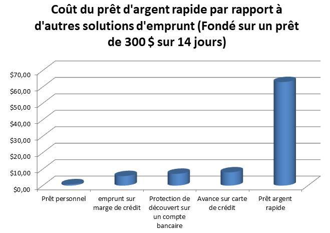 graphique comparatif du cout du prêt d'argent rapide par rapport aux autres types de prêts