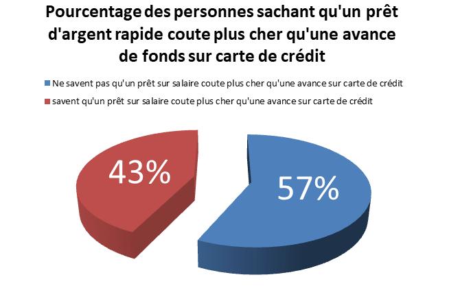 graphique montrant le pourcentage des Canadiens connaissant le cout réel du prêt d'argent rapide
