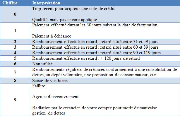 tableau expliquant la signification des chiffres de la cote de crédit qu'on trouve dans le dossier de crédit