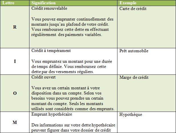 tableau expliquant la signification des lettres de la cote de crédit qu'on trouve dans le dossier de crédit