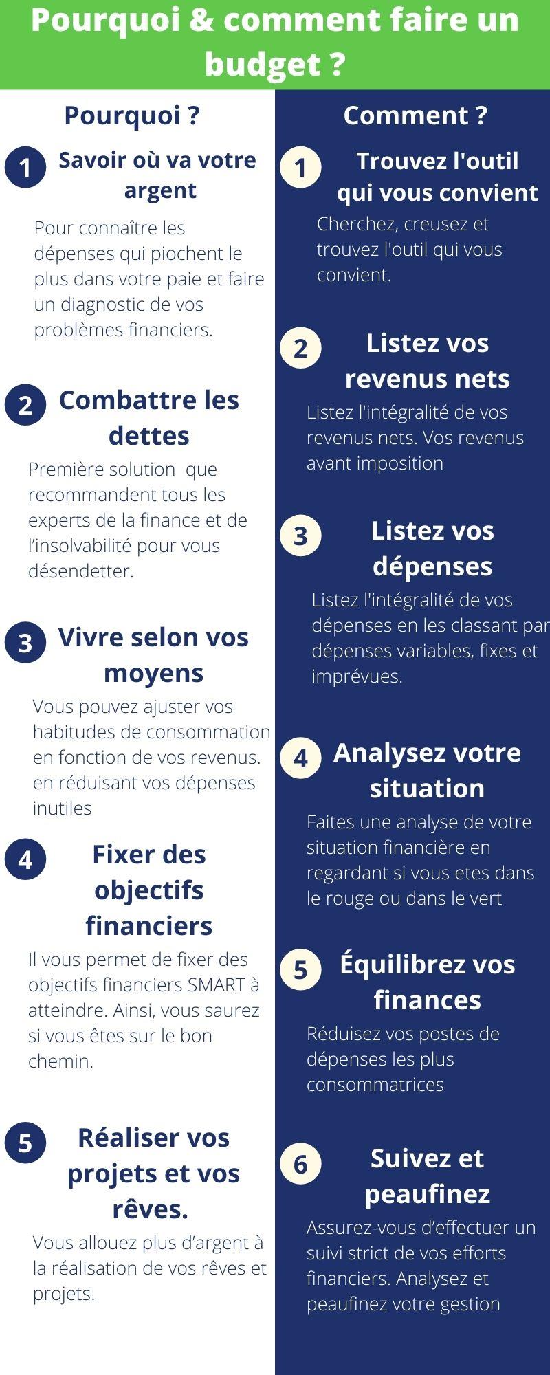 infographie montrant pourquoi faire un budget et comment faire un budget